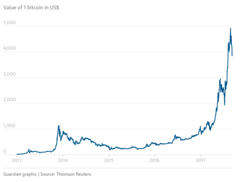 Value of bitcoin in dollars